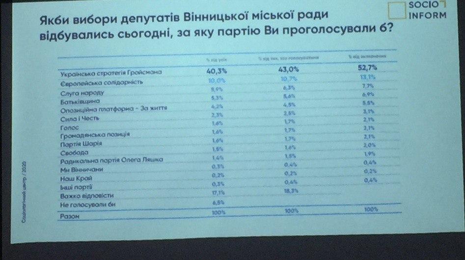 Який рейтинг політичних партій на Вінничині? – соцопитування