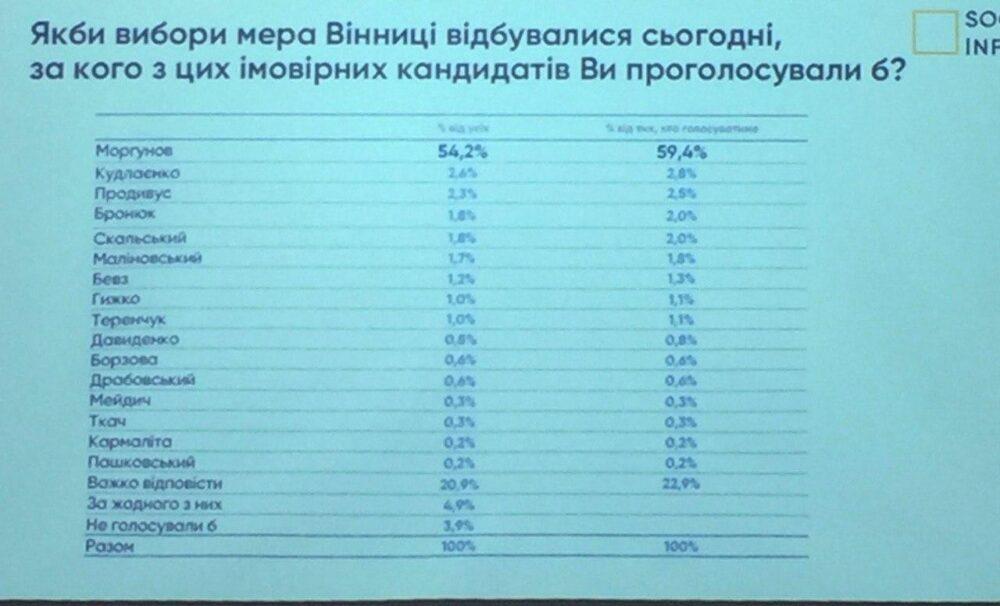 Дві третини вінничан готові підтримати чинного мера Сергія Моргунова, – дослідження