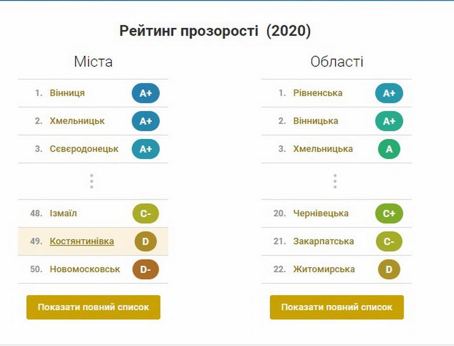 Оприлюднили рейтинг прозорості міст та регіонів України: Вінницька область – у лідерах