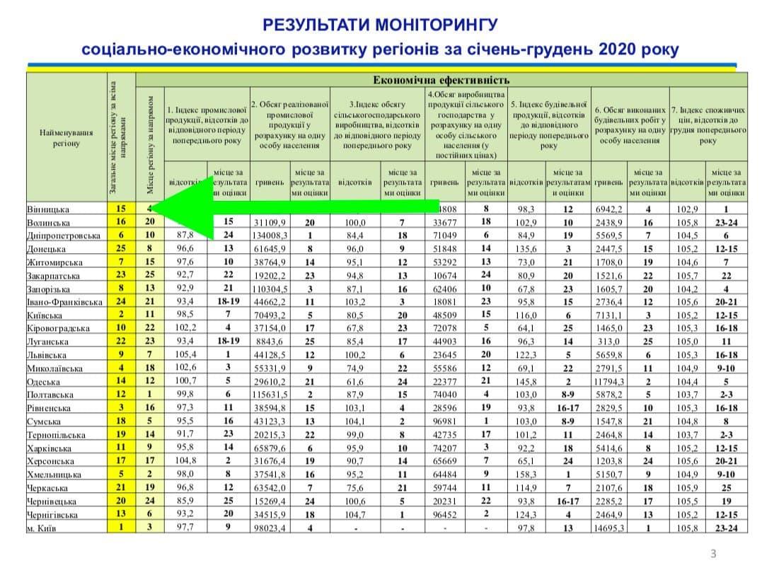 За рівнем соціально-економічного розвитку Вінниччина посіла третє місце в Україні