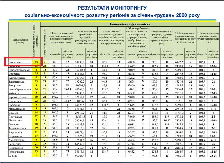У рейтингу соціально-економічного розвитку регіонів Вінничина за рік впала з 2-ї позиції на 15-у